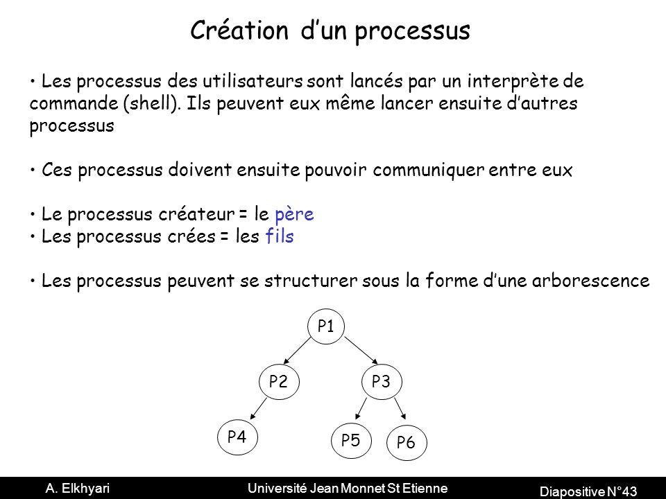 Création d'un processus