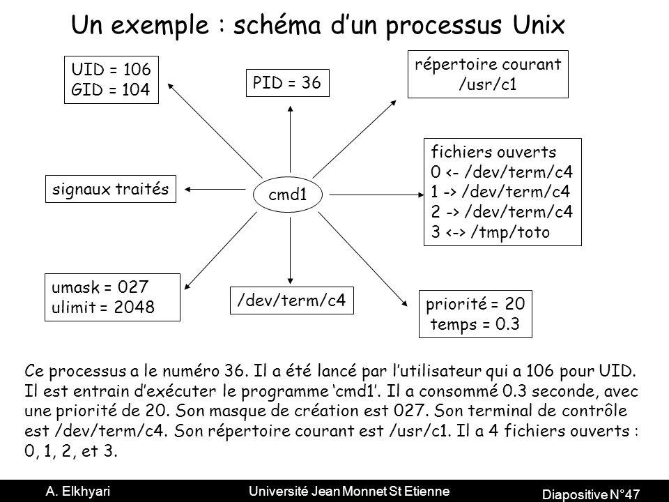 Un exemple : schéma d'un processus Unix