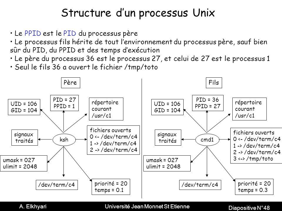 Structure d'un processus Unix