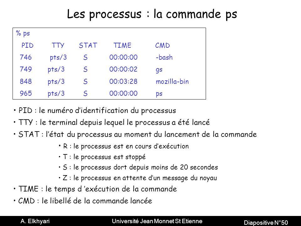 Les processus : la commande ps