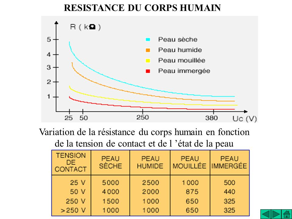 RESISTANCE DU CORPS HUMAIN