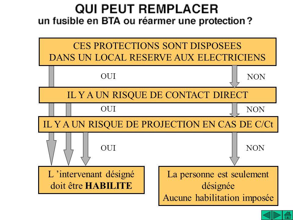 CES PROTECTIONS SONT DISPOSEES DANS UN LOCAL RESERVE AUX ELECTRICIENS