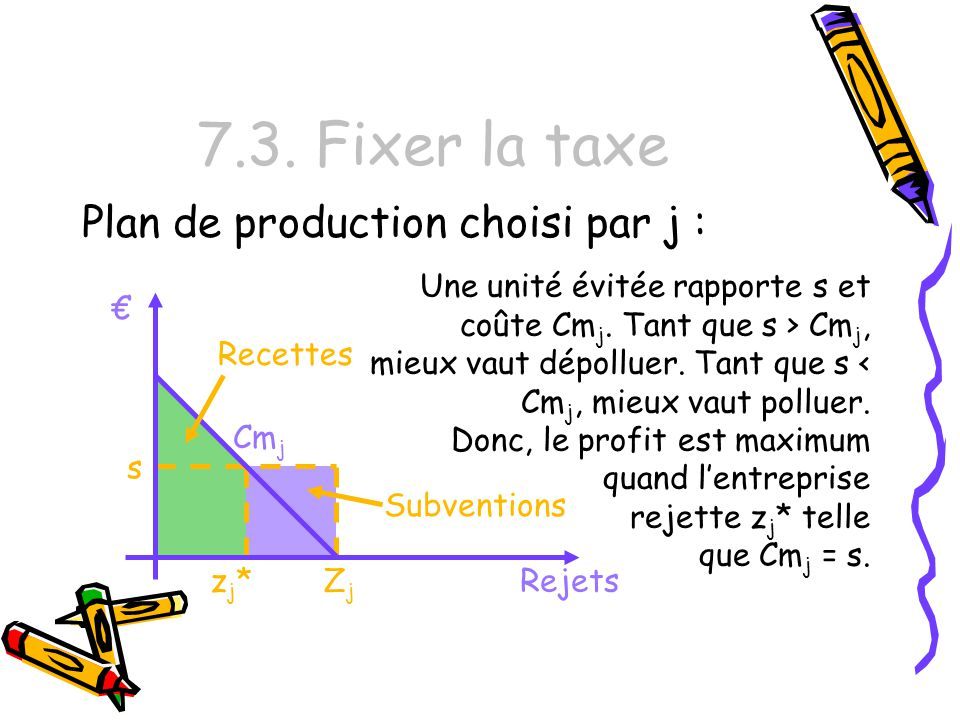 7.3. Fixer la taxe Plan de production choisi par j :