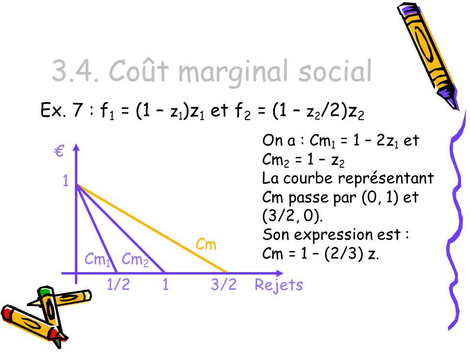 3.4. Coût marginal social Ex. 7 : f1 = (1 – z1)z1 et f2 = (1 – z2/2)z2