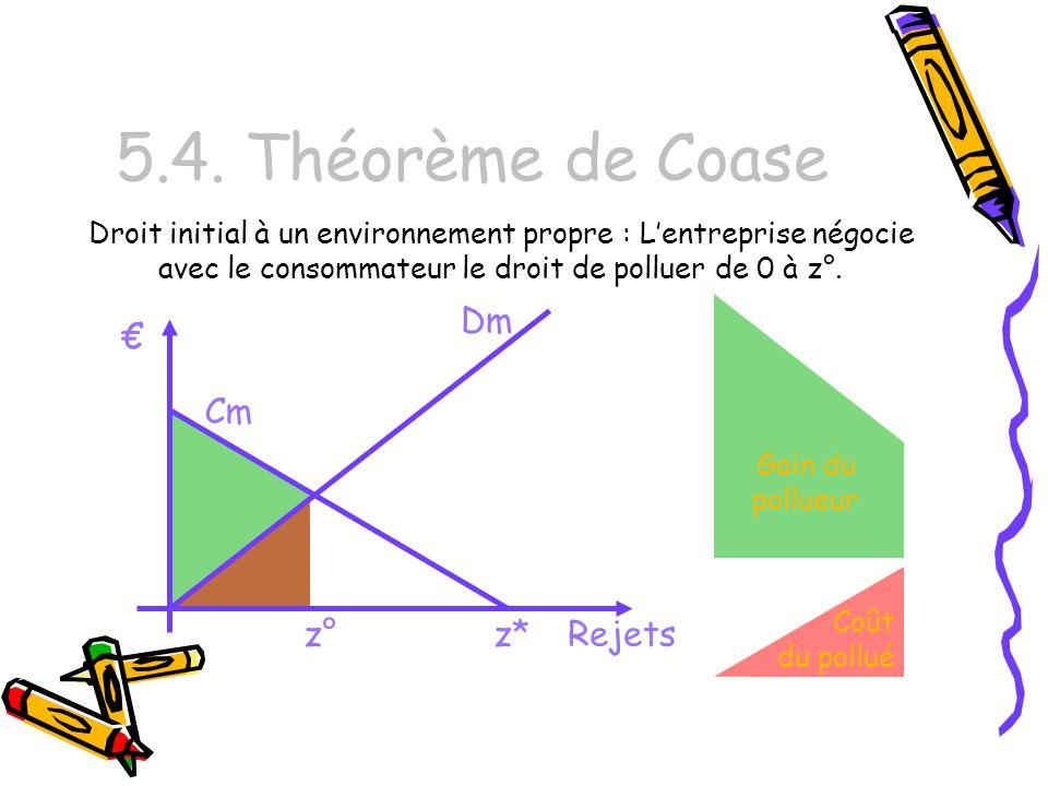 5.4. Théorème de Coase Dm € € Cm z° z* Rejets