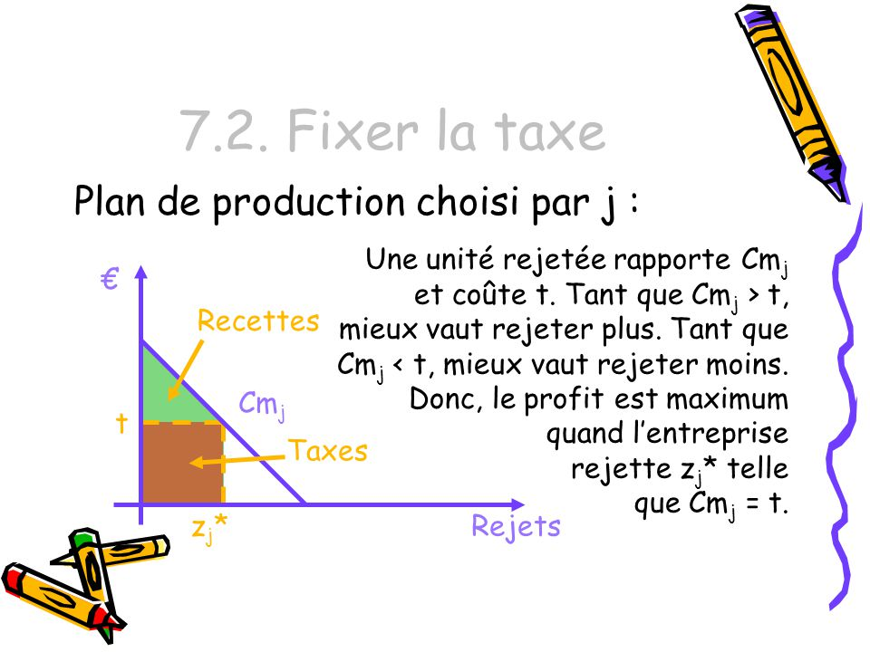 7.2. Fixer la taxe Plan de production choisi par j :