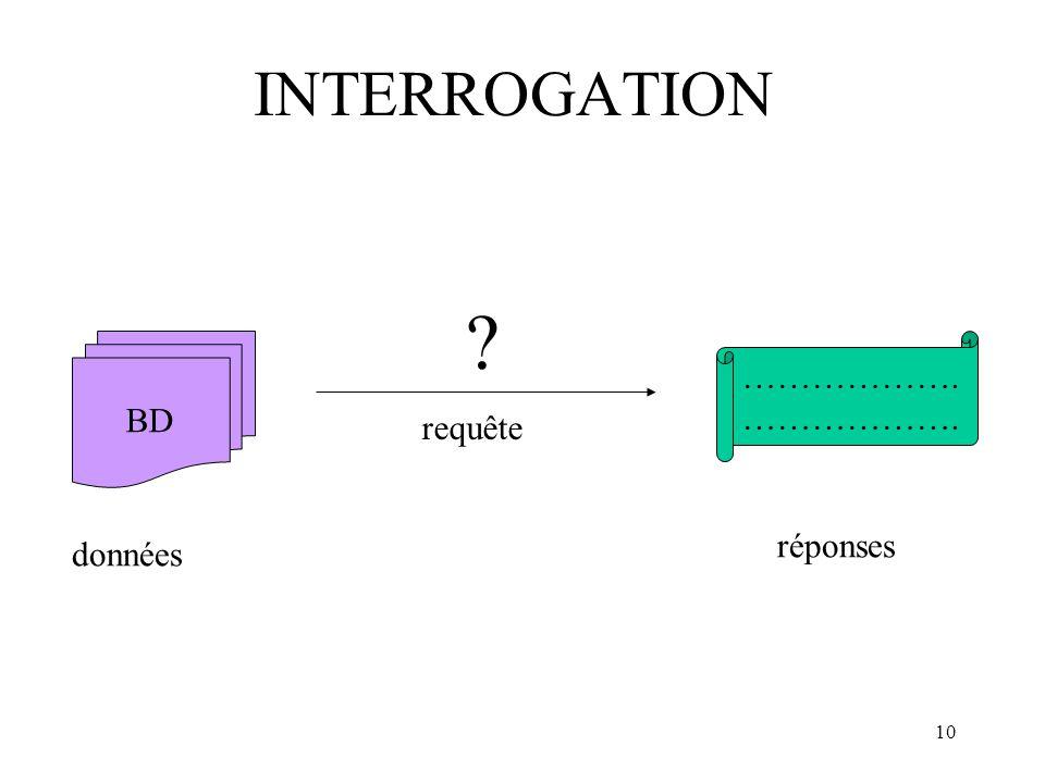 INTERROGATION BD ………………. données réponses requête