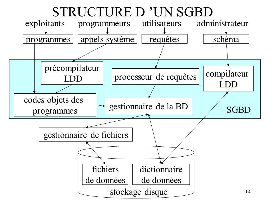 STRUCTURE D 'UN SGBD exploitants programmeurs utilisateurs