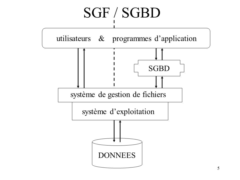 SGF / SGBD programmes d'application utilisateurs & SGBD DONNEES