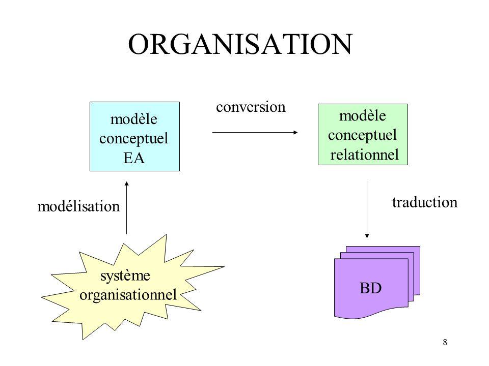 ORGANISATION conversion modèle modèle conceptuel conceptuel