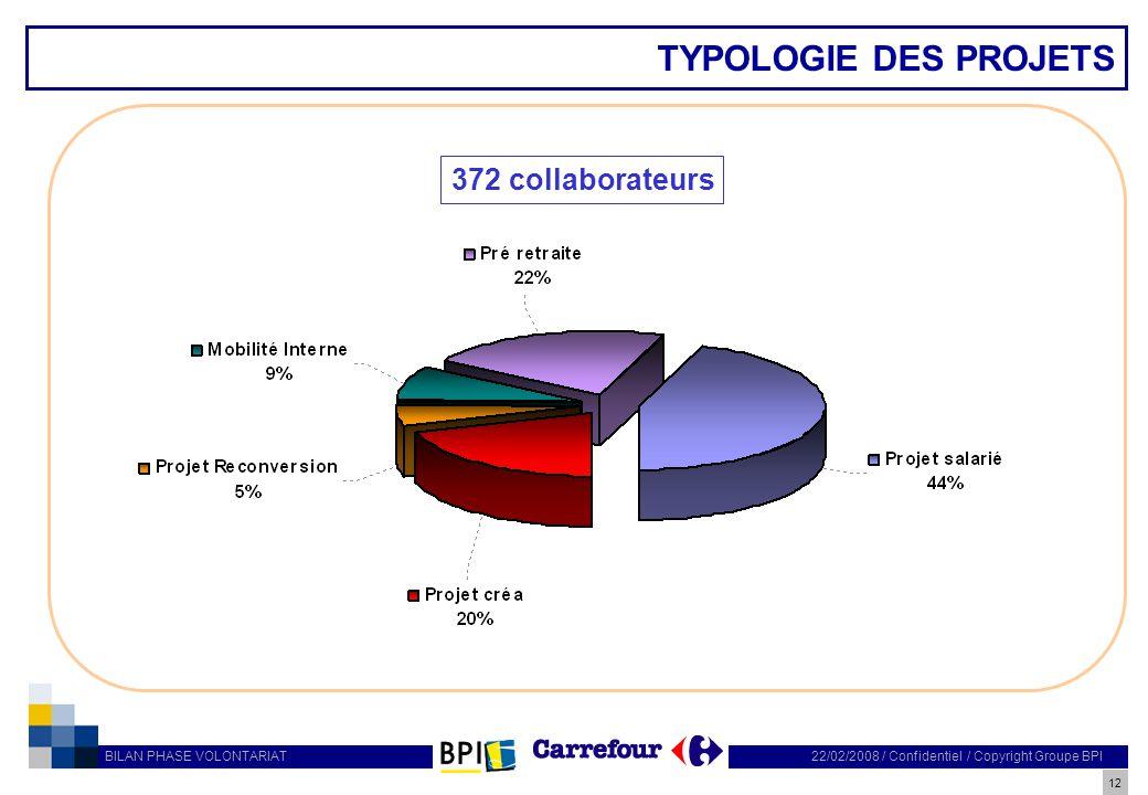 TYPOLOGIE DES PROJETS 372 collaborateurs