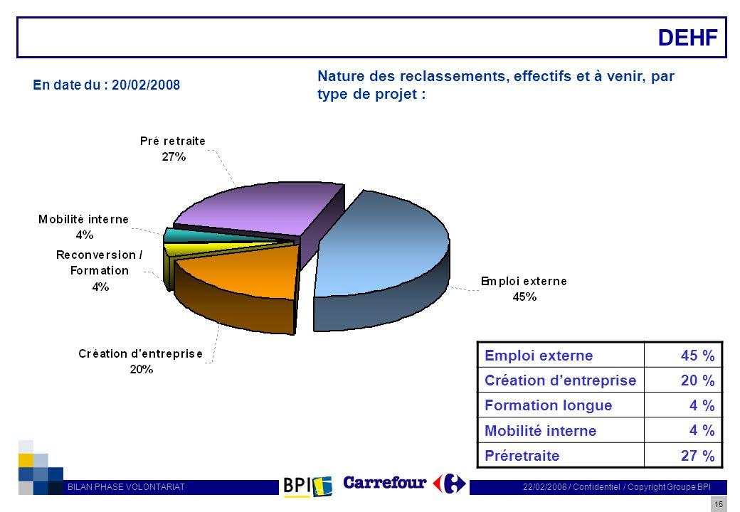 DEHF Nature des reclassements, effectifs et à venir, par type de projet : En date du : 20/02/2008.
