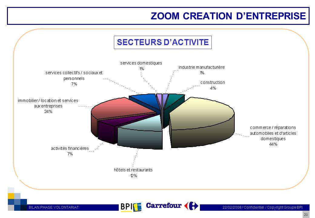 ZOOM CREATION D'ENTREPRISE
