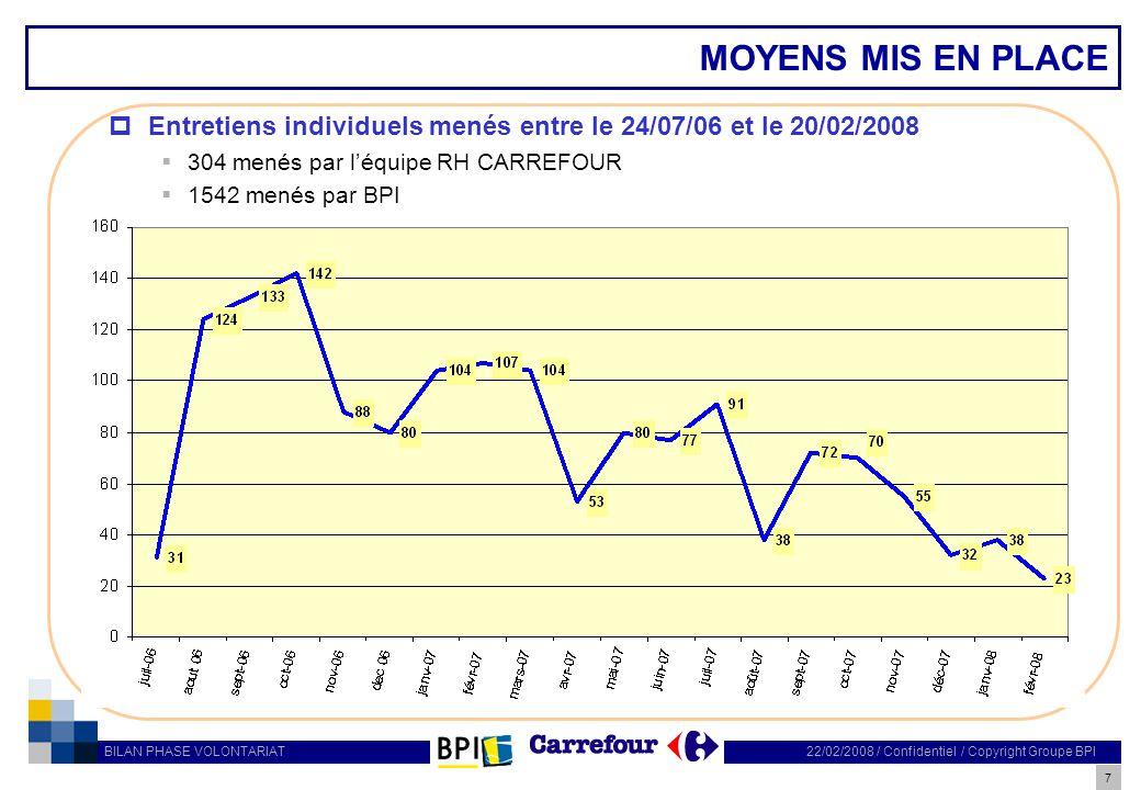 MOYENS MIS EN PLACE Entretiens individuels menés entre le 24/07/06 et le 20/02/2008. 304 menés par l'équipe RH CARREFOUR.