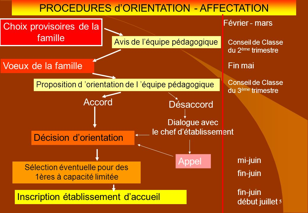 PROCEDURES d'ORIENTATION - AFFECTATION