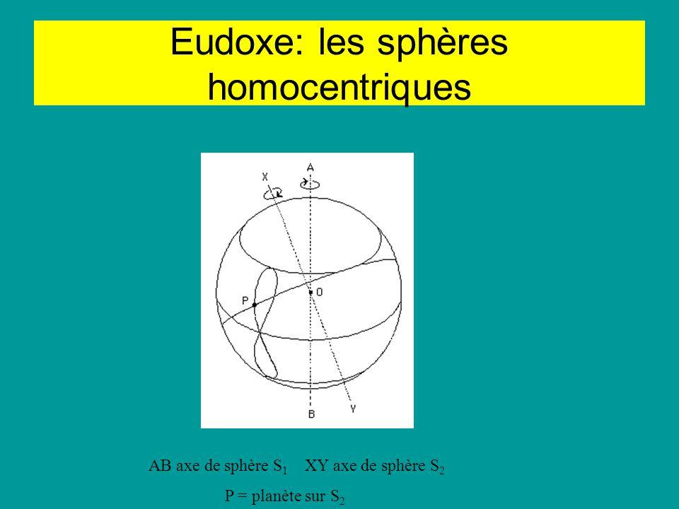 Eudoxe: les sphères homocentriques