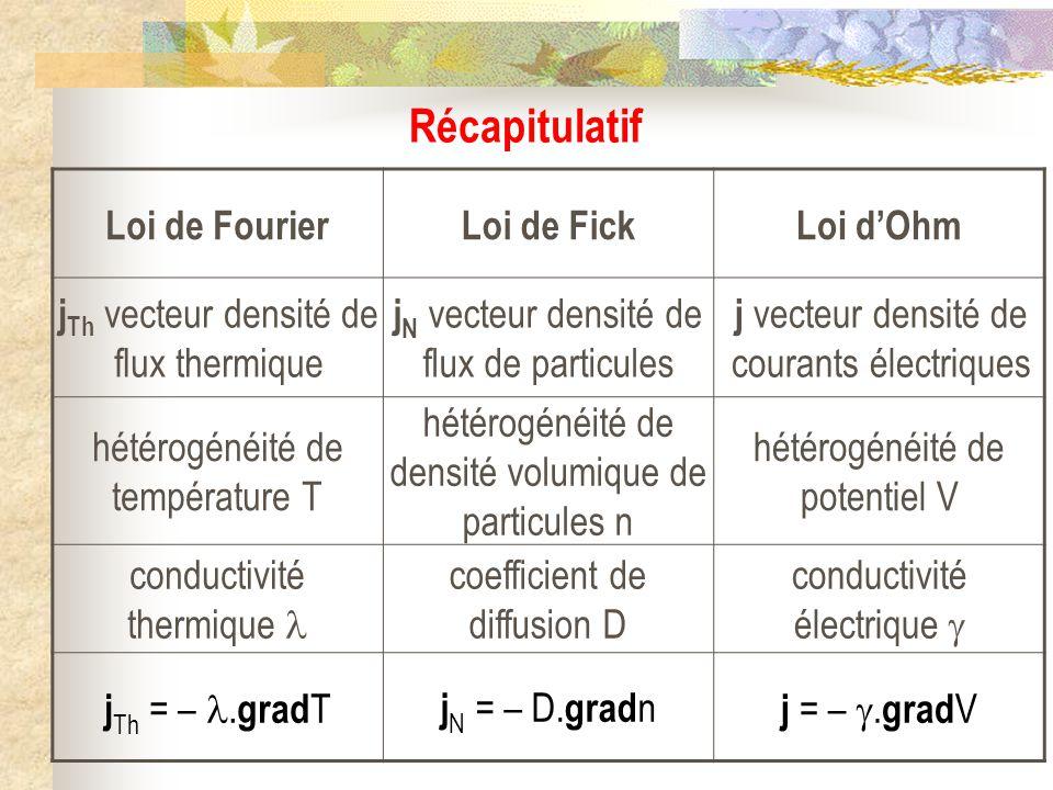 Récapitulatif Loi de Fourier Loi de Fick Loi d'Ohm