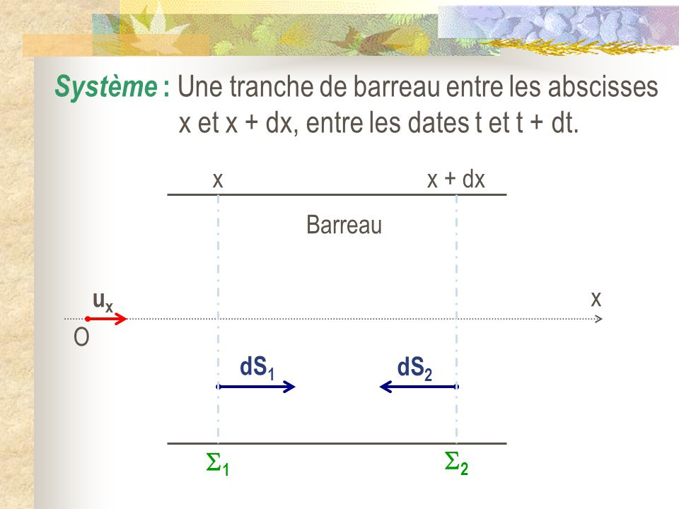 Système : Une tranche de barreau entre les abscisses x et x + dx, entre les dates t et t + dt.