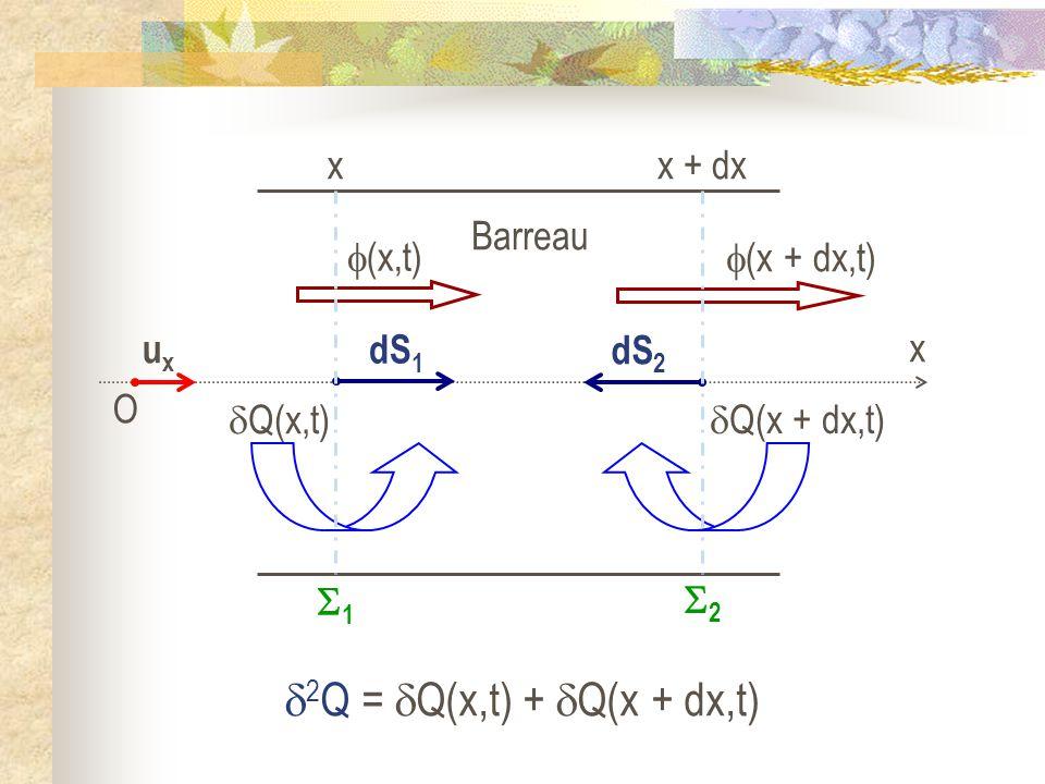 2Q = Q(x,t) + Q(x + dx,t) x 1 x + dx 2 Barreau (x,t) (x + dx,t)