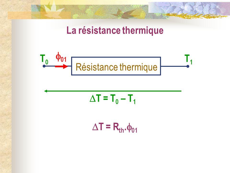 La résistance thermique