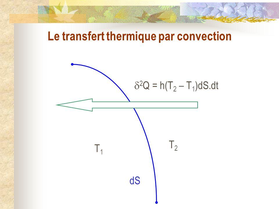 Le transfert thermique par convection
