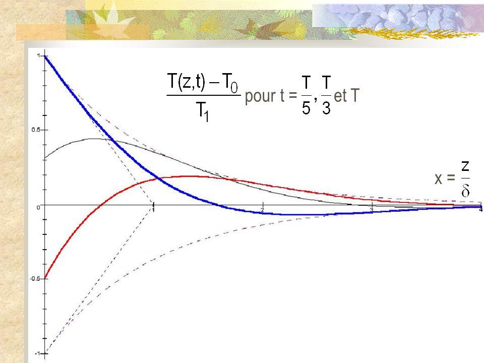 pour t = et T x =