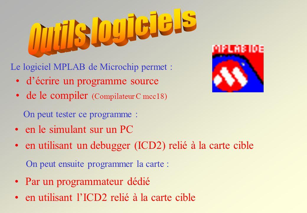 Outils logiciels d'écrire un programme source