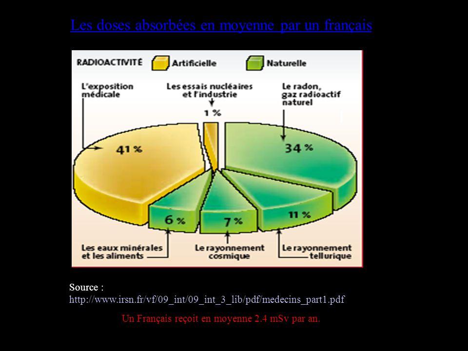 Les doses absorbées en moyenne par un français