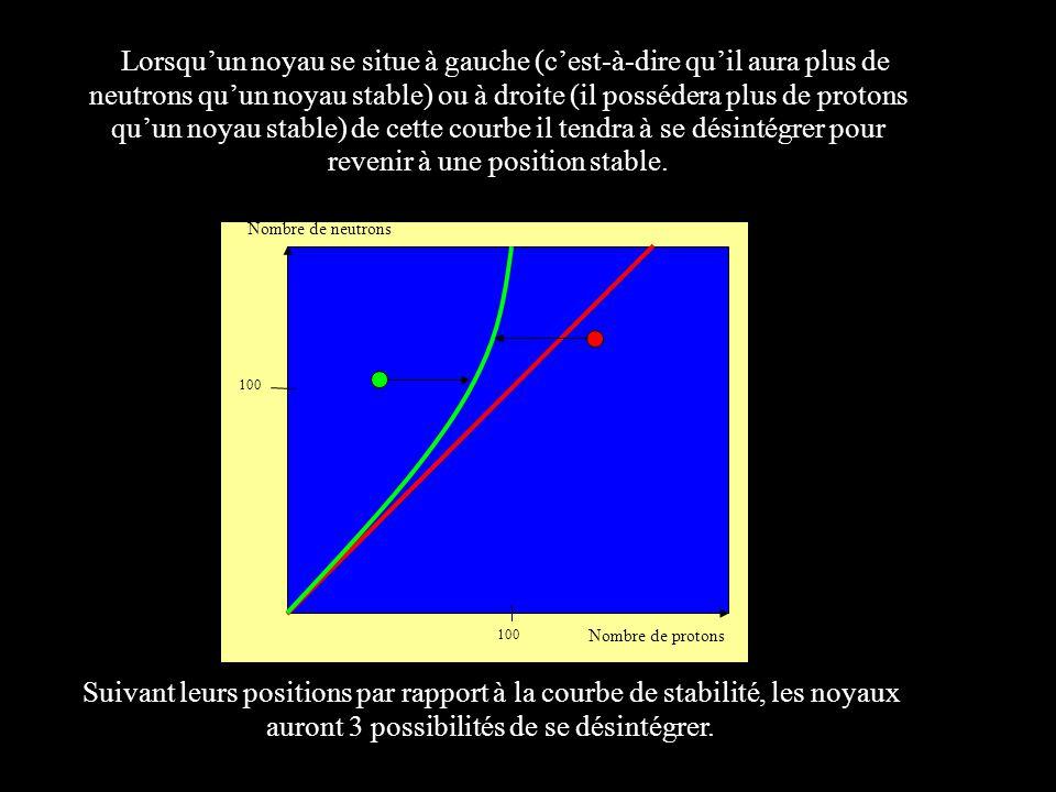 Lorsqu'un noyau se situe à gauche (c'est-à-dire qu'il aura plus de neutrons qu'un noyau stable) ou à droite (il possédera plus de protons qu'un noyau stable) de cette courbe il tendra à se désintégrer pour revenir à une position stable.
