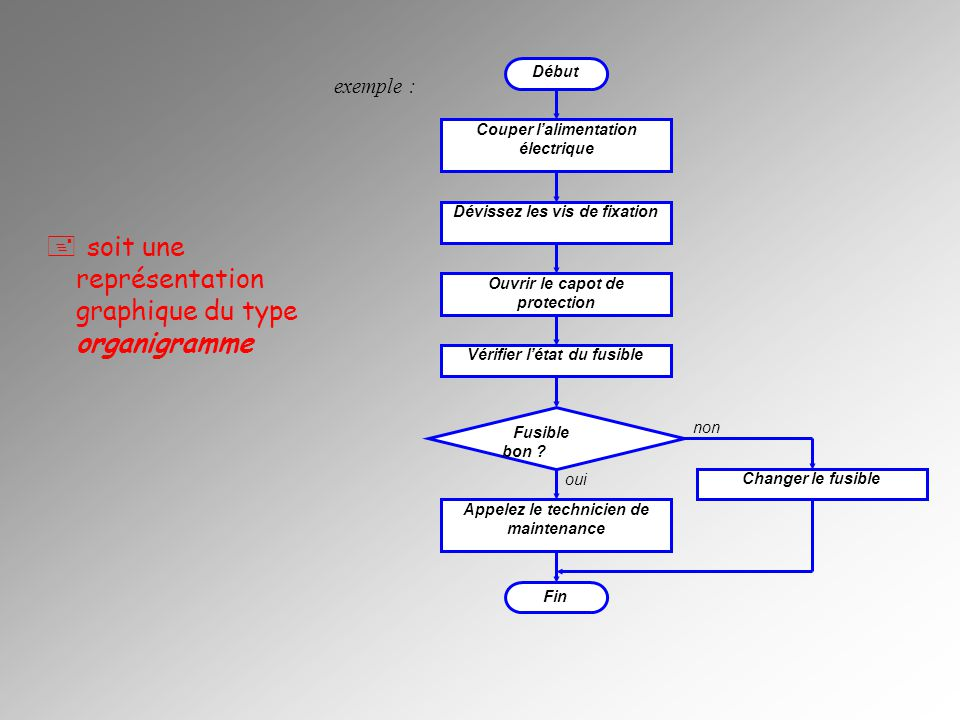 soit une représentation graphique du type organigramme