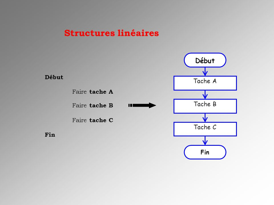 Structures linéaires Début Début Tache A Faire tache A Tache B