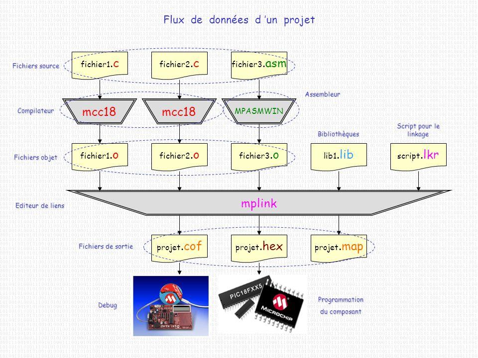 Flux de données d 'un projet