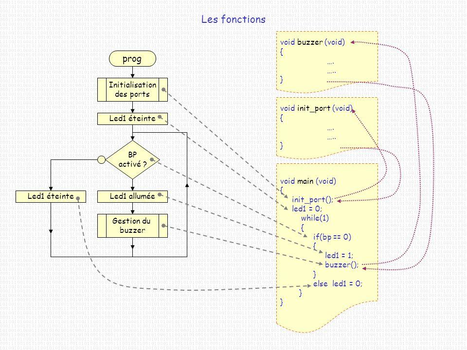 Les fonctions prog void buzzer (void) { …. ….. } Initialisation