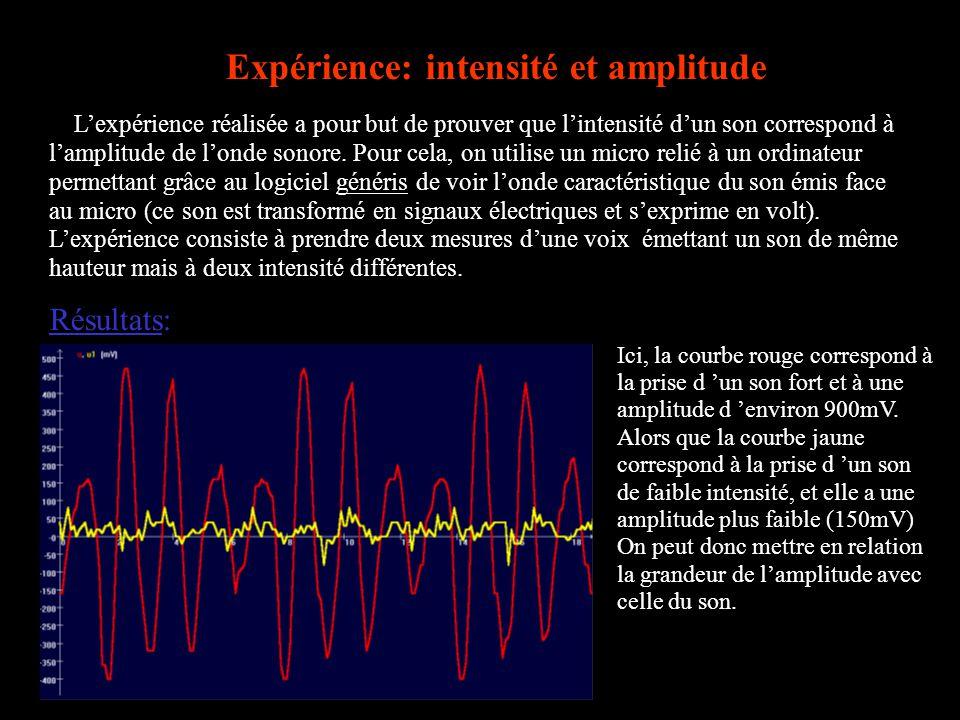 Expérience: intensité et amplitude