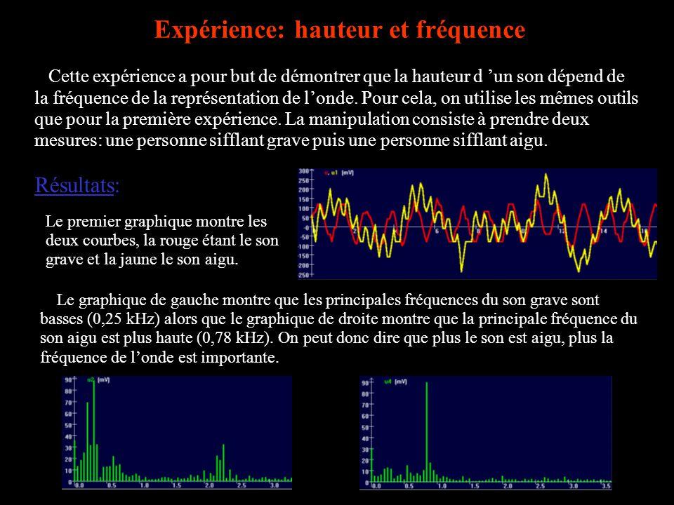Expérience: hauteur et fréquence