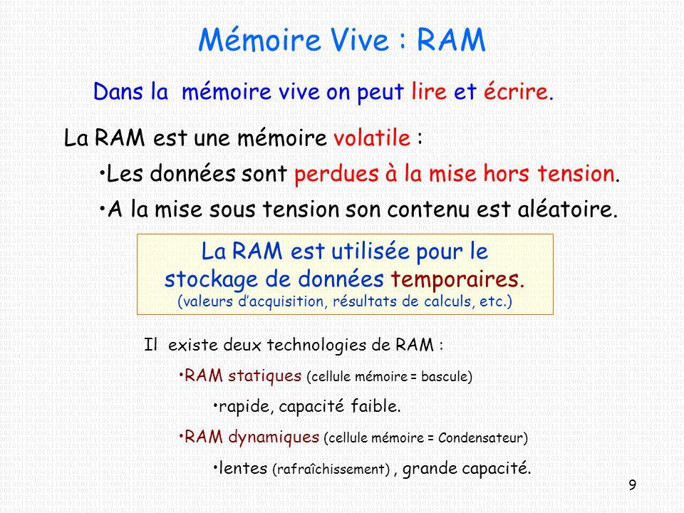 Mémoire Vive : RAM Dans la mémoire vive on peut lire et écrire.