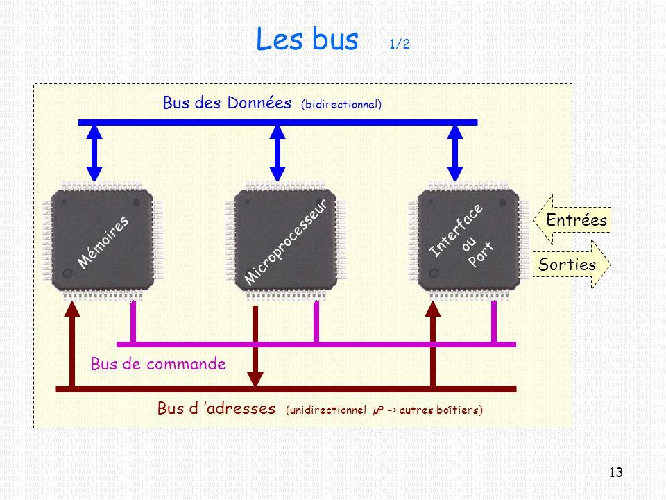 Les bus 1/2 Bus des Données (bidirectionnel) Entrées Sorties