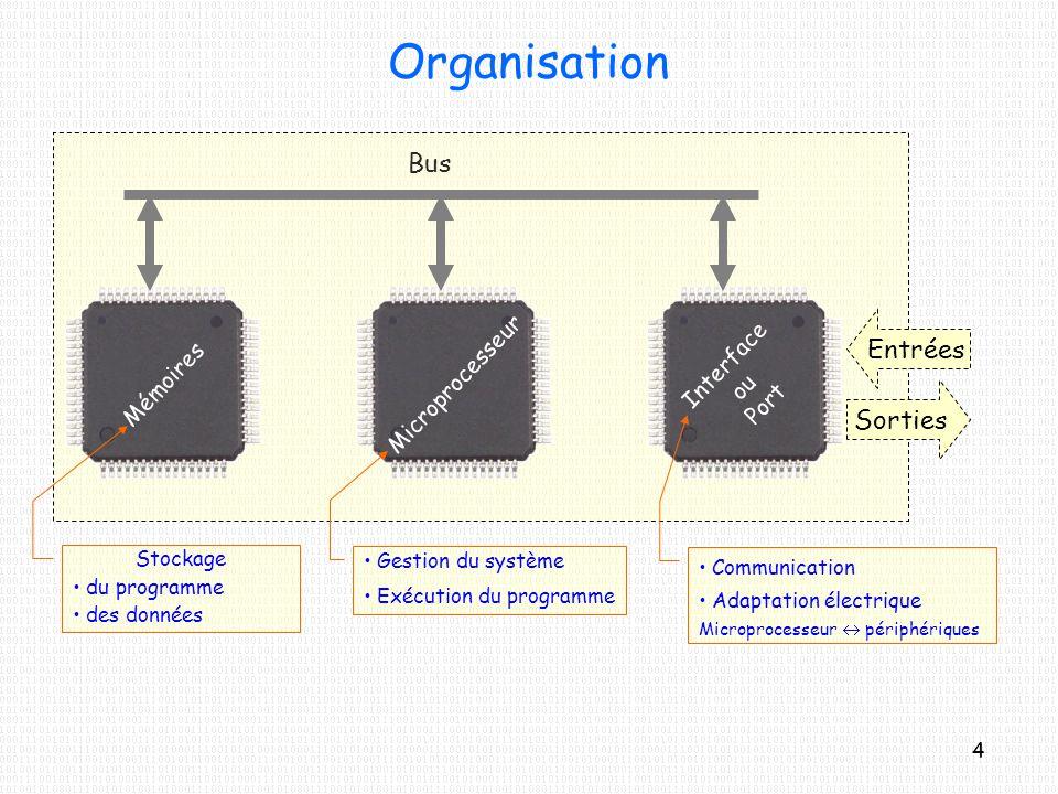 Organisation Bus Entrées Sorties Microprocesseur Interface Mémoires ou