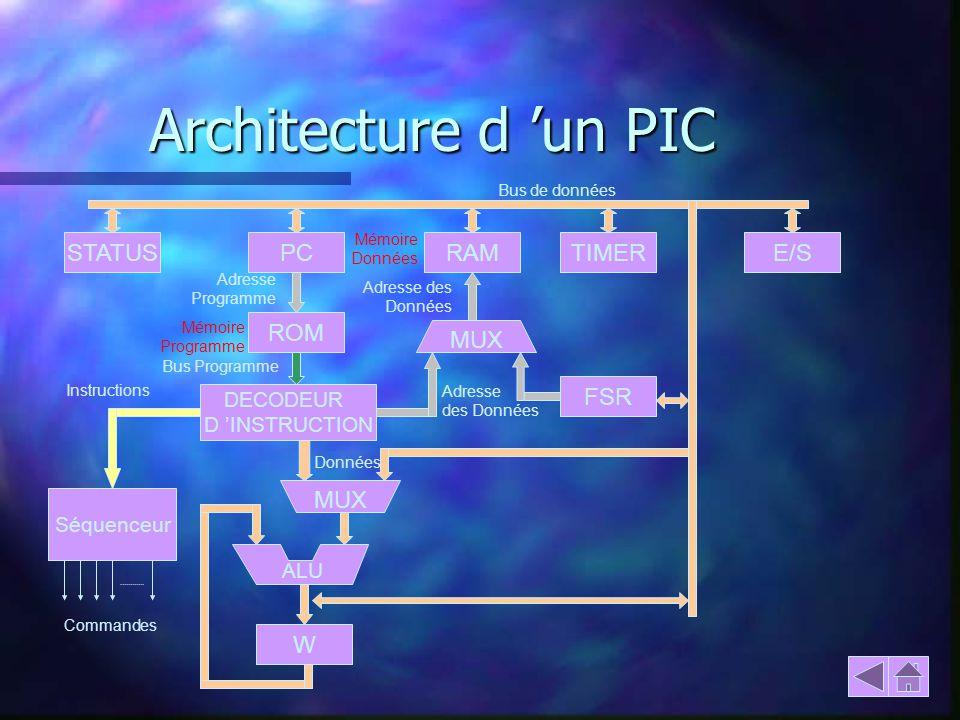 Architecture d 'un PIC STATUS PC RAM TIMER E/S ROM MUX FSR MUX W