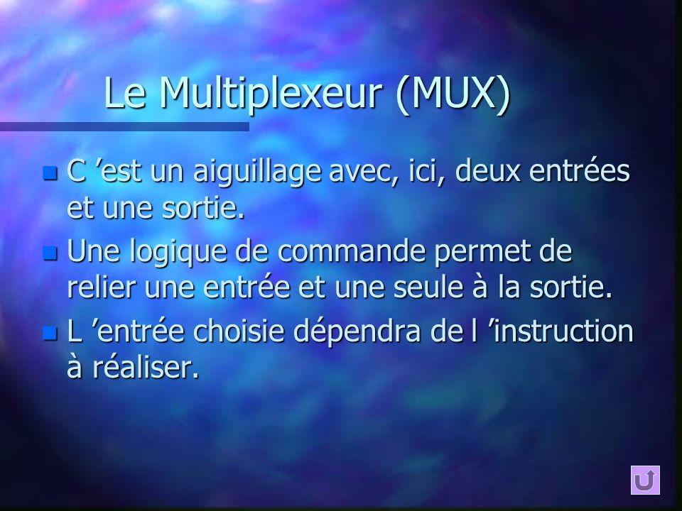 Le Multiplexeur (MUX) C 'est un aiguillage avec, ici, deux entrées et une sortie.