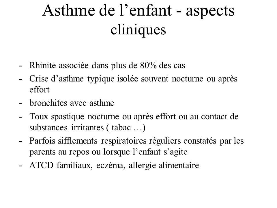 Asthme de l'enfant - aspects cliniques