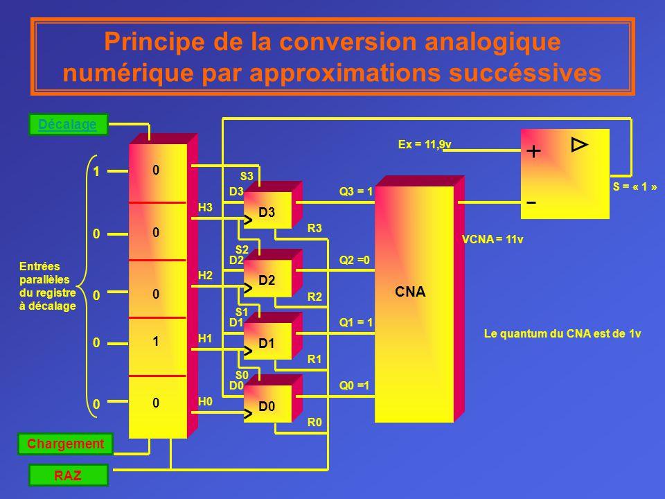 Le quantum du CNA est de 1v