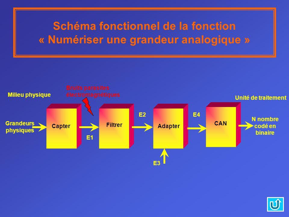 N nombre codé en binaire