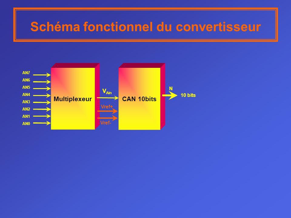 Schéma fonctionnel du convertisseur