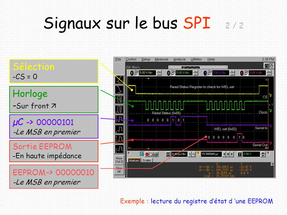 Signaux sur le bus SPI 2 / 2 Sélection Horloge -Sur front 