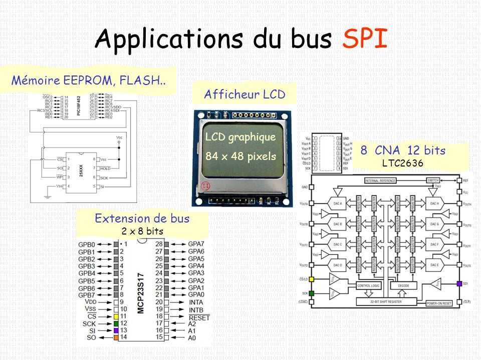 Applications du bus SPI