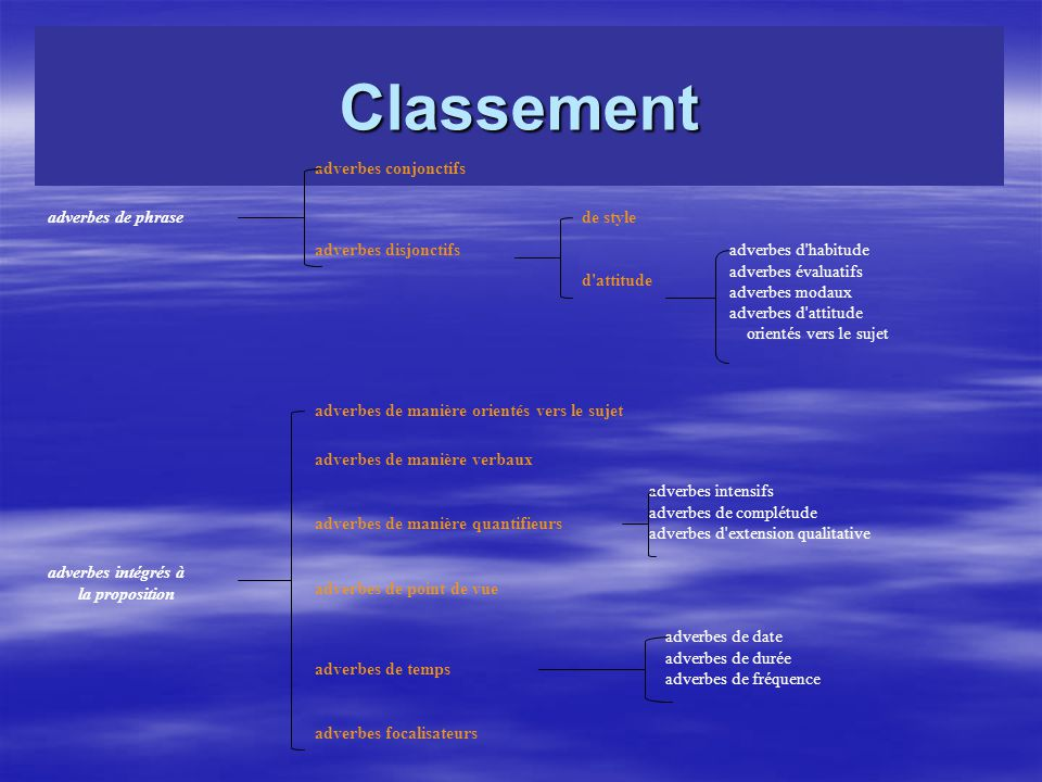 Classement adverbes de phrase adverbes conjonctifs