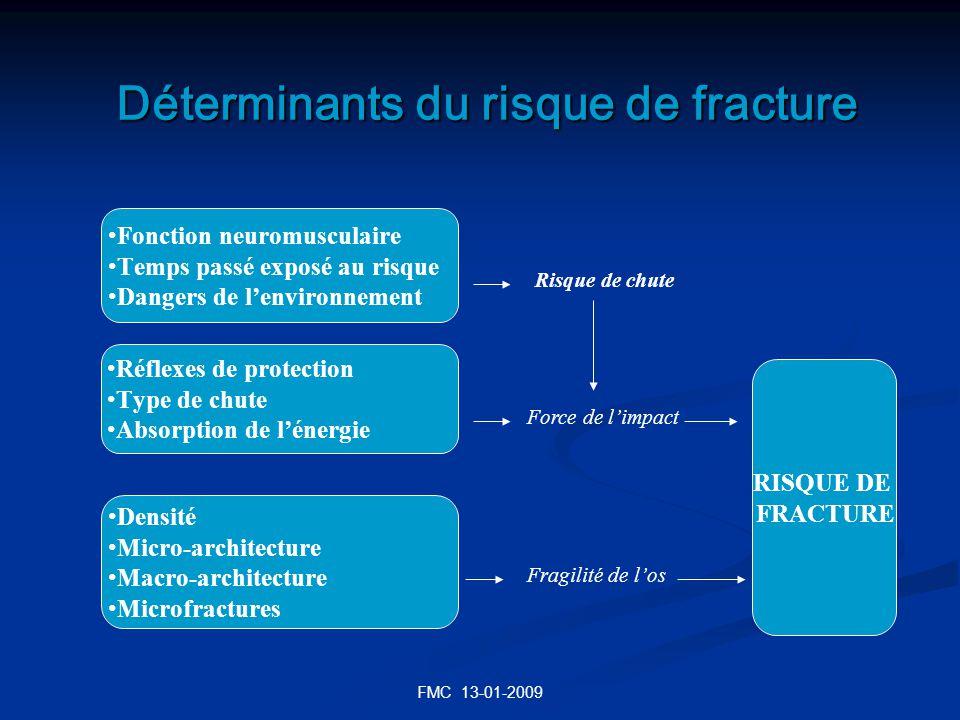 Déterminants du risque de fracture