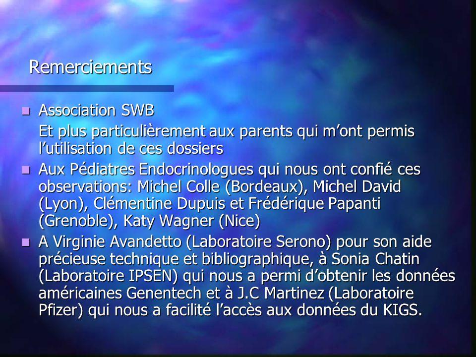 Remerciements Association SWB