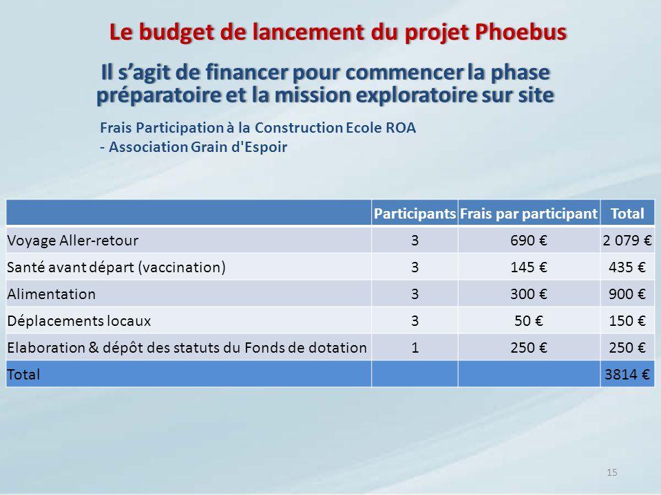 Le budget de lancement du projet Phoebus